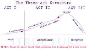 plotting vs pantsing 3 act structure
